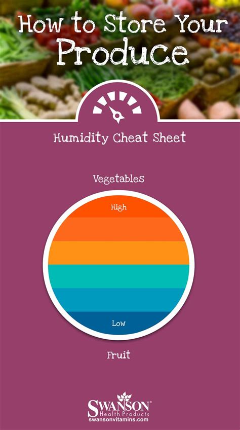 House Humidity Levels Uk 25 Best Ideas About Humidity Chart On