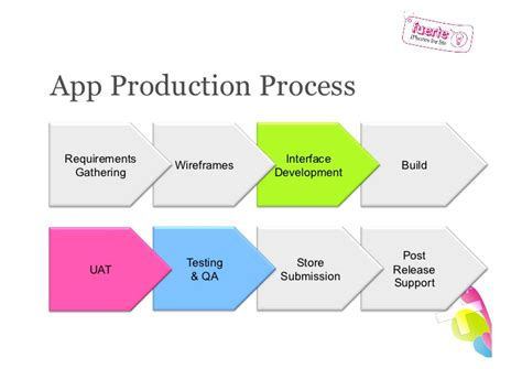 layout app cost how to build cost and plan app development fuerte