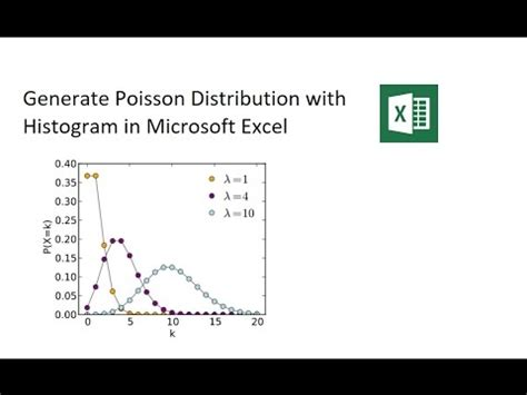 generate poisson distribution and histogram in excel youtube