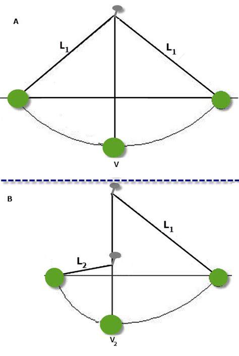 swinging pendulum experiment galileo s pendulum experiment vancleave s science fun