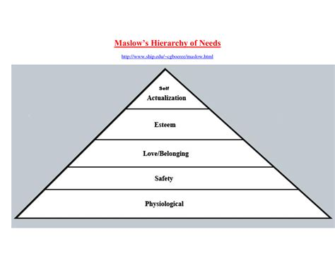 Hierarchy Pyramid Template Best Photos Of Hierarchy Pyramid Template Editable