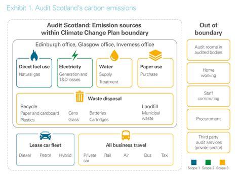 climate change plan   audit scotland