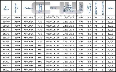intel mobile cpu list intel 45nm mobile cpu specifications