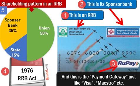 what are payment banks banking rrb amendment bill small banks payment banks