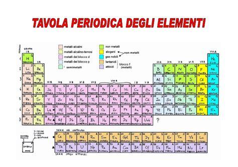 tavola periodica degli elementi metalli e non metalli chimica 1