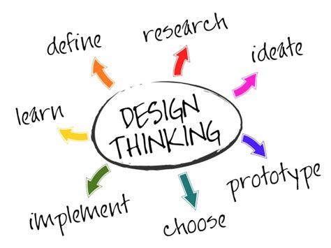 Ideo Mba Internship Business Design by Pensar Como Dise 241 Adores Ayuda A Innovar En Productos Y