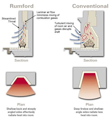 Chimney Only Fireplace - rumford fireplace diagram the best and only fireplace