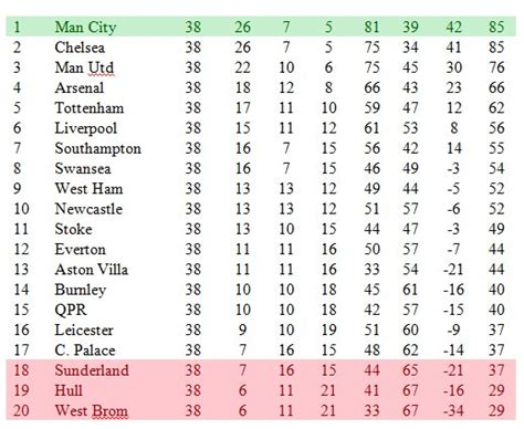 epl table every year football manager 2015 simulation predicts final premier