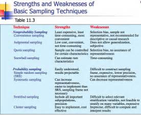 Academic Strengths And Weaknesses Essay by Strengths Weaknesses Basic Sling Techniques Research Methods Thesis Writing