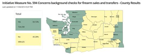 Washington State Firearms Background Check Washington State Passes Quot Universal Quot Background Checks