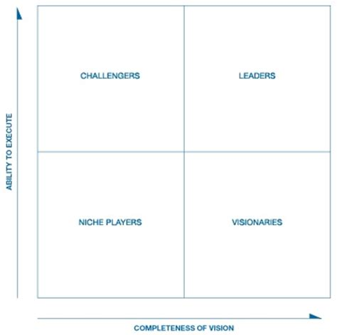 gartner templates quadrante m 225 gico gartner smart consulting