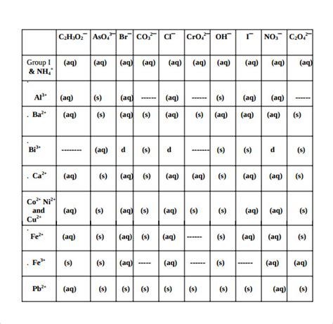 Sample Solubility Chart Template   7  Free Documents