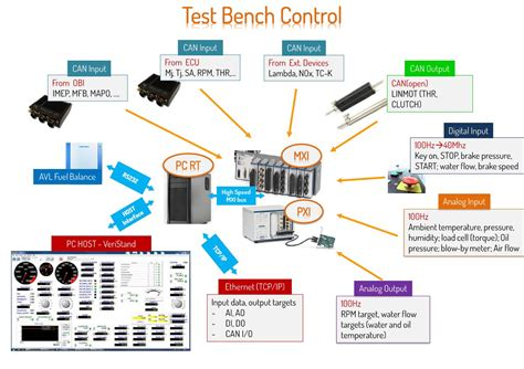bench test software test bench software 28 images china 40mpa hydrostatic test bench for gas cylinder