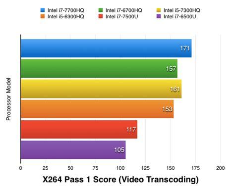bench test definition top 10 best intel core i7 processor laptops 8th gen february 2018