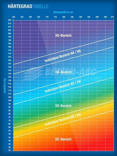 was bedeutet h2 bei matratzen matratzen h 228 rtegrad tabelle welche matratze eignet sich
