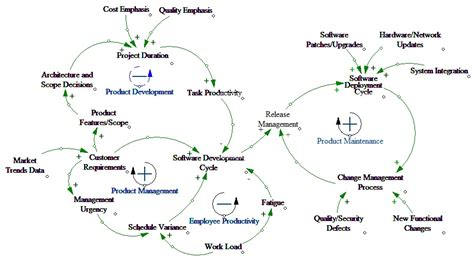 causal loop diagram software free solomon nelson systems perspective on software