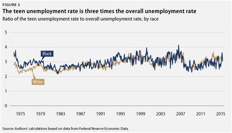 unemployment scarring the state of the u s labor market pre september 2016