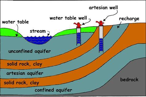 aquifer diagram find well water
