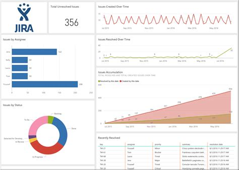 Explore Your Jira Data With Power Bi Blog De Microsoft Power Bi Microsoft Power Bi Jira Velocity Template