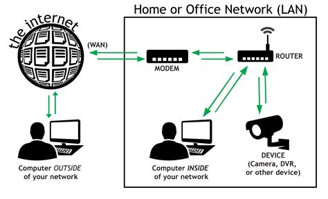 getting started with remote access dyn help center