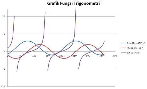 membuat grafik matematika online cara membuat grafik fungsi trigonometri dengan rumus excel