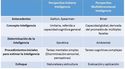 galton imagenes mentales 191 qu 233 es la inteligencia modelos enfoques y escuelas