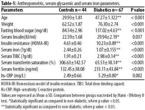 elevated levels  ferritin  hs crp  type  diabetes