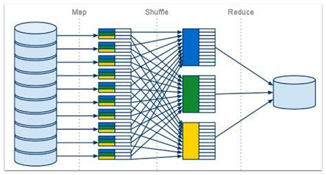 wits    part  explain mapreduce