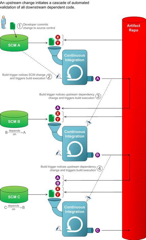 integration diagram visio home 183 teamfruit defend against fruit wiki 183 github