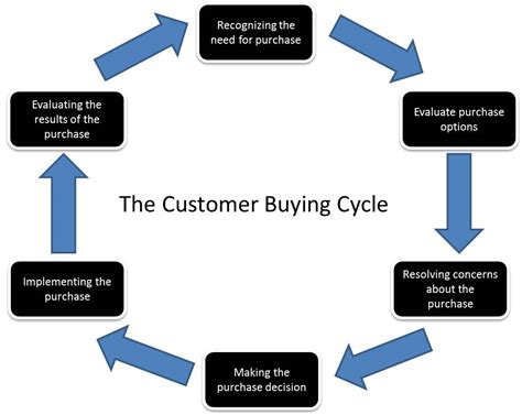the sales relationship paradox sales and leadership