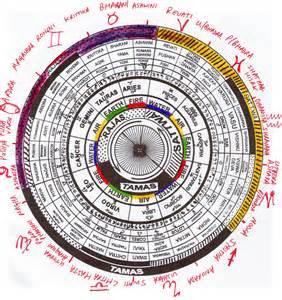 Calendar Thakur Prasad Search Results For Thakur Prasad Calendar 2015 Astrology
