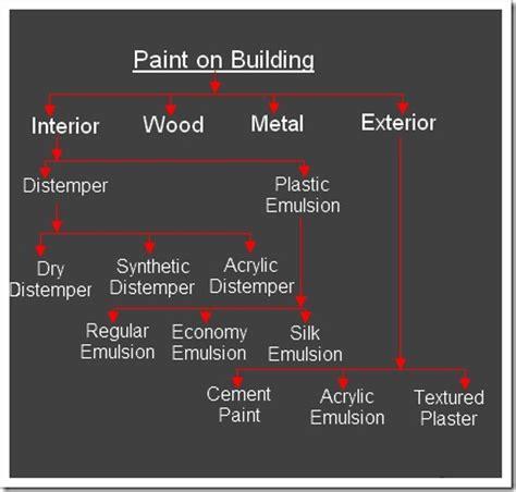 types of paint hometriangle