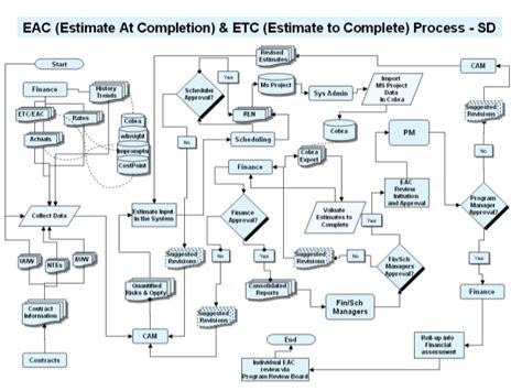 How To Upload A Resume Online by Eac Etc Process Flow Diagram For System Description Draft