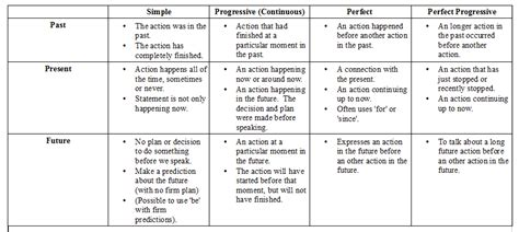 table of tenses pdf tenses table with exles pdf brokeasshome com