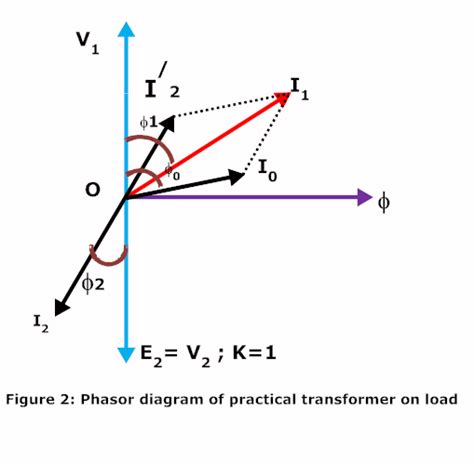 what is a phasor diagram practical transformer on load electrical circuits