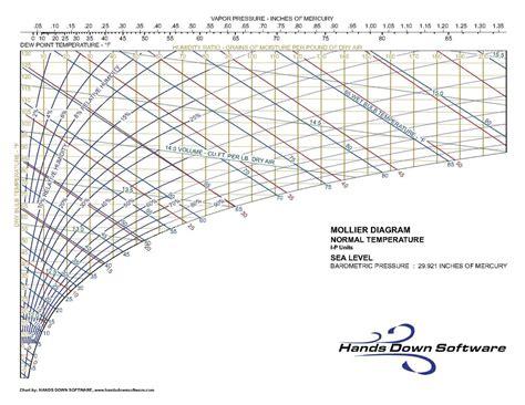 diagramme mollier r22 pdf steam mollier diagram units mollier chart
