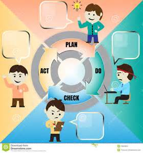 vector cartoon of pdca cycle stock vector image 53623064