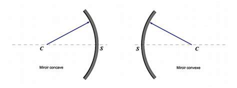 miroir concave convexe les miroirs sph 233 riques page pour l impression