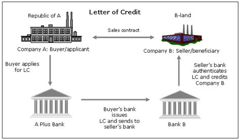 Trade Finance Letter Of Credit Process Macroblog Federal Reserve Bank Of Atlanta