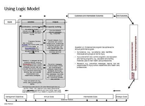 evaluation logic model template 47 logic model templates free word pdf documents