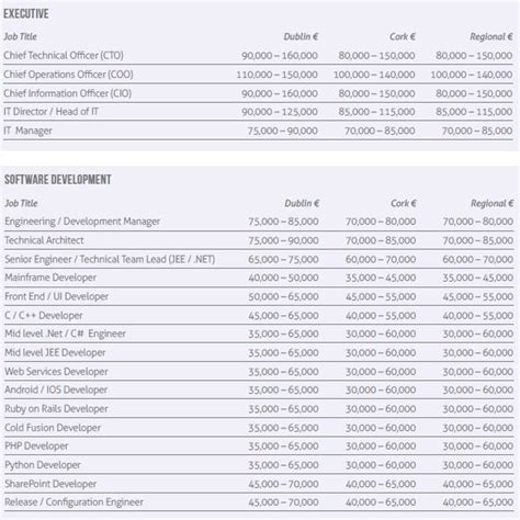 salaries for it professionals permanent roles in 2014