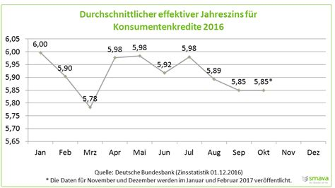 wohnungs kauf zinsen f 252 r konsumentenkredite werden 2017 kaum sinken