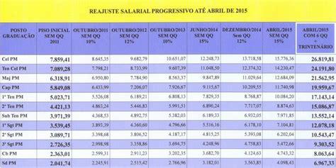 tabela reajuste salarial 2016 para servidor publico data do reajuste dos militeres e dos fusionario publicos