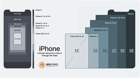 iphone    screen size resolution compared infographic