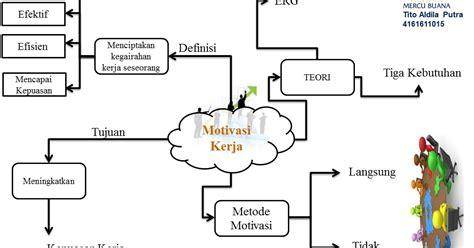Organisasi Motivasi Malayu Hasibuan msdm123 motivas kerja dalam membangun kinerja