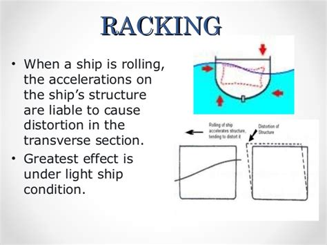 Racking Stress by Ship Stresses