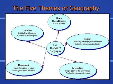 are the five themes of geography useful five themes of geography