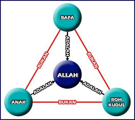 Counterfeit Gods Allah Allah Palsu kuis berhadiah 1 milliar untuk pembuktian trinitas konsep