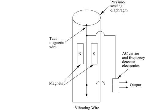 3 wire pressure transducer wiring diagram 3 get free