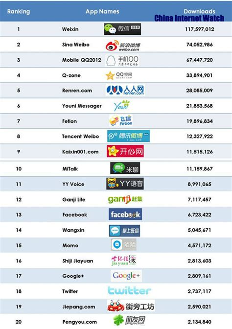 top free downloads apps for android top 20 downloaded android sns apps in china china